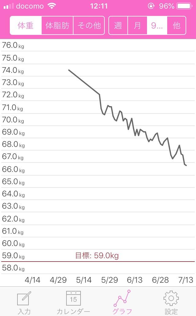 ダイエット成功のグラフ